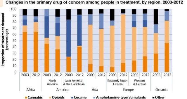پراکندگی مصرف موادمخدر در جهان