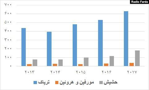 آمار اعتیاد به مواد مخدر در ایران