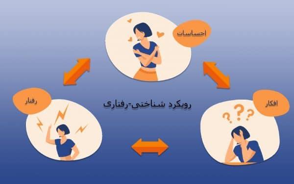 رویکرد شناختی-رفتاری